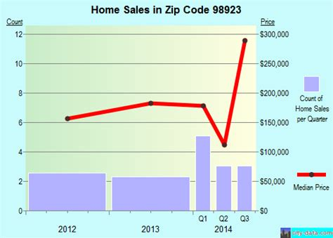 cowiche wa zip code 98923 real estate home value