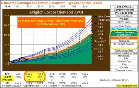 catamaran corporation stock are growth stocks appropriate for retirement portfolios