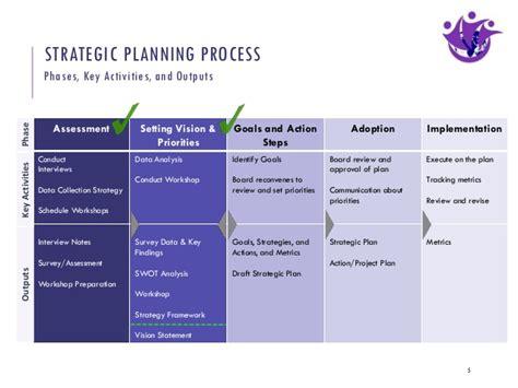 workshop layout planning and analysis strategic planning workshop for refugee women s network