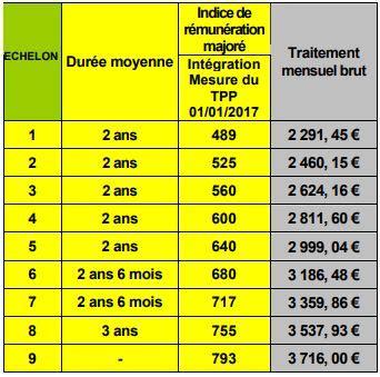 Grille Indiciaire Inspecteur Du Travail by Grilles Indiciaires Du Cadre A Fsu Finances