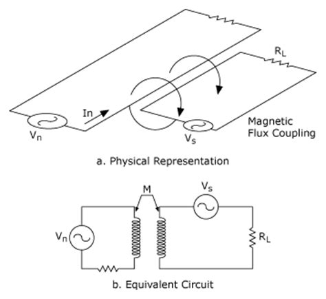 inductive coupling equations field wiring and noise considerations for analog signals national instruments