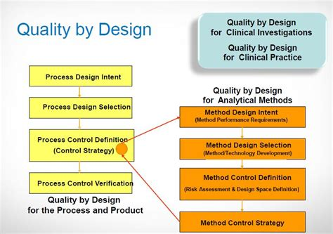 design quality guidelines qbd controlling cqa of an api 171 drug regulatory affairs