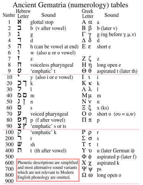 file basic hebrew and gematria chart svg wikimedia
