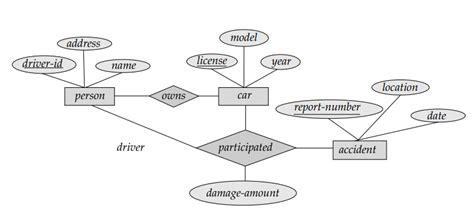 er diagram for web application devs sle er diagrams