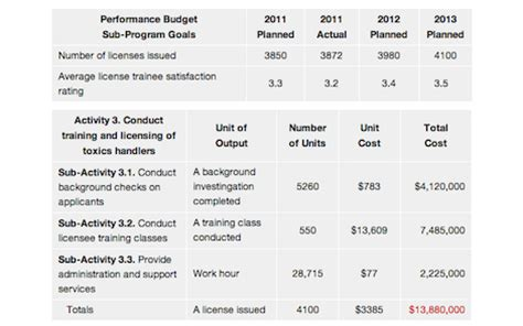 budget performance report template performance budget exles strategisys