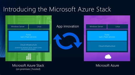 microsoft hybrid cloud unleashed with azure stack and azure books azure stack mountainss cloud and datacenter management