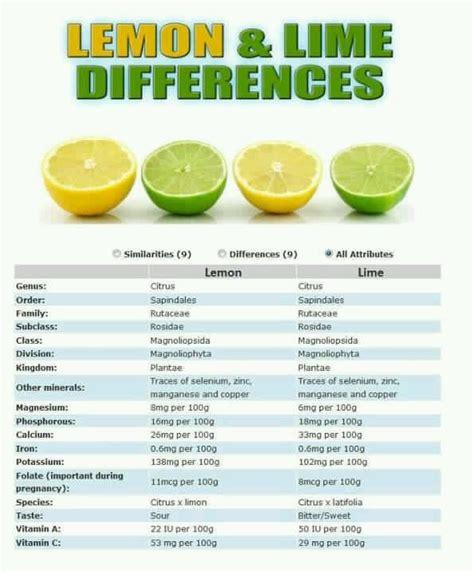 Lemon Juice Vs Lime Juice For Detox by Lemon Vs Lime Crunchy