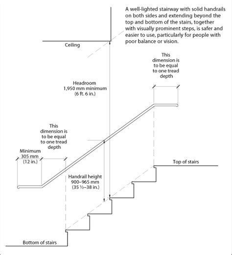 banister regulations interior stair info cmhc includes handrail hight and