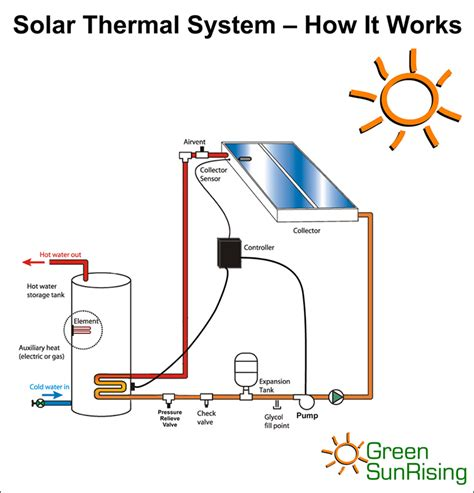 solar power system how it works green sun rising inc solar thermal the sustainable solution