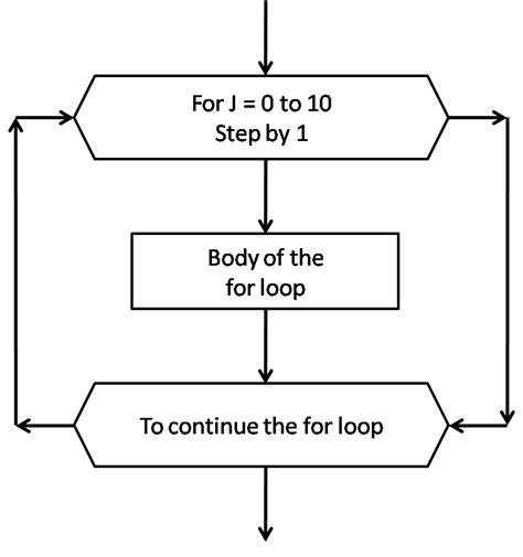 loop symbol in flowchart flowchart my