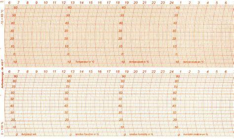 fischer chart  thermohygrograph