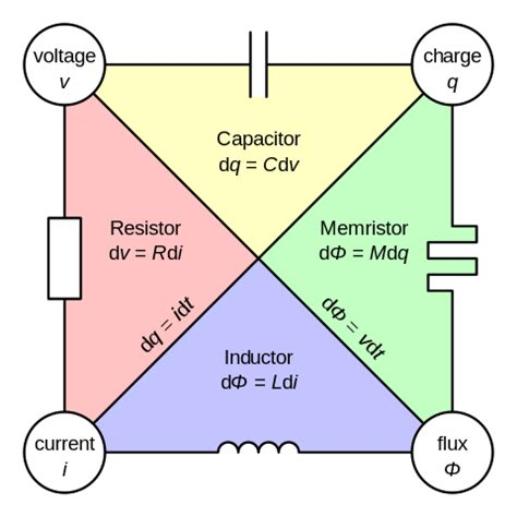 resistor capacitor wiki file two terminal non linear circuit elements svg wikimedia commons