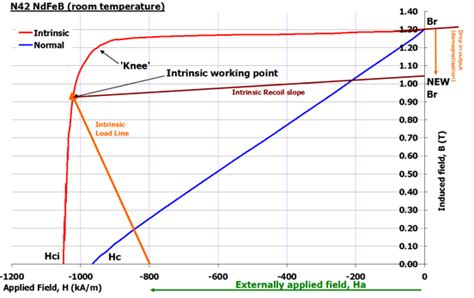 external magnetic field inductor how a magnet is demagnetised by applying an external magnetic field magnets by hsmag