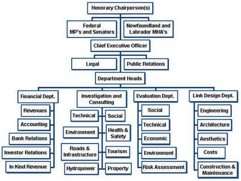 organizational design proposal nlfl proposal