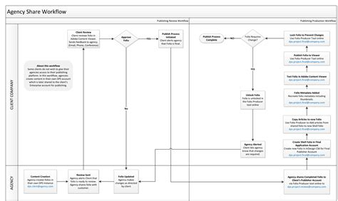 advertising workflow customer agency dps workflows adobe developer connection