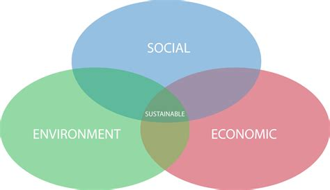 advantages of design for environment all articles sustainable design wsbpedia