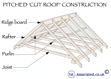 timber purlin size for metal roof what is the way to distinguish rafter and purlin in