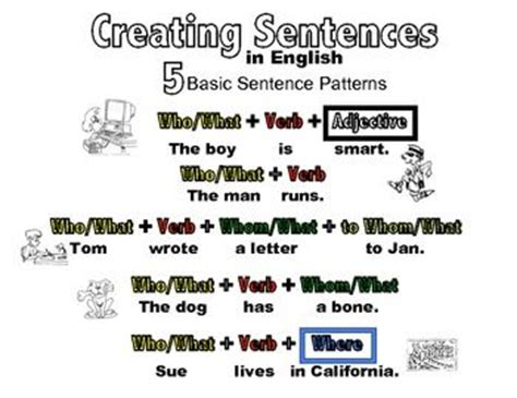 sentence pattern maker 5 basic sentence patterns in english basic color coded