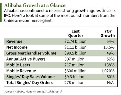 alibaba ownership alibaba stock price can rocket on this one earnings figure