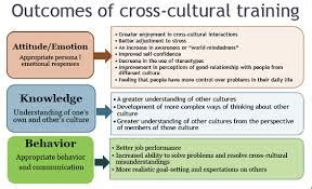 Cross Cultural Management Mba Notes by Assignment 2 Discussione28094technology And Globalization 0