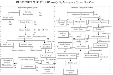 Quality Management Drow Enterprise Co Ltd Quality System Template