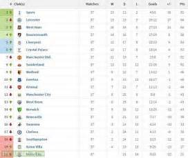 Premiership Football Table Premier League Table Images