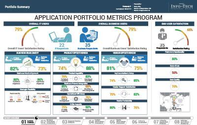 Digital Portfolio For Application Application Portfolio Assessment Owner Admin Feedback