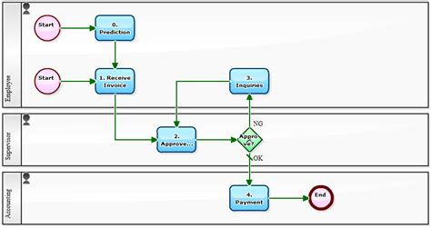 workflow sample accounts payable management with later