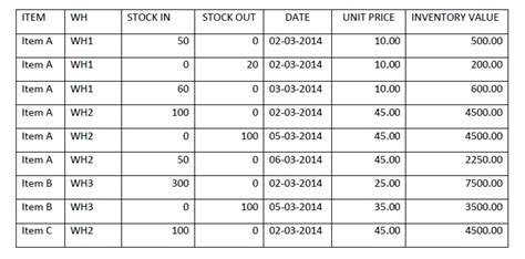 fifo spreadsheet template detailed stock inventory allocation and fifo lifo excel