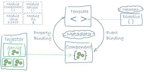 angular workflow angularjs