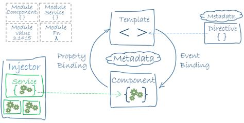 Angular2 Documentation