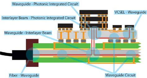 integrated optical circuits and components design and applications integrated optical circuits and components design and applications pdf 28 images phase