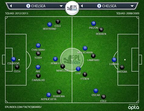 chelsea xi today jose mourinho s future chelsea xi epl index unofficial
