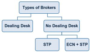 No Dealing Desk Forex Brokers by Forex Brokers 1forex