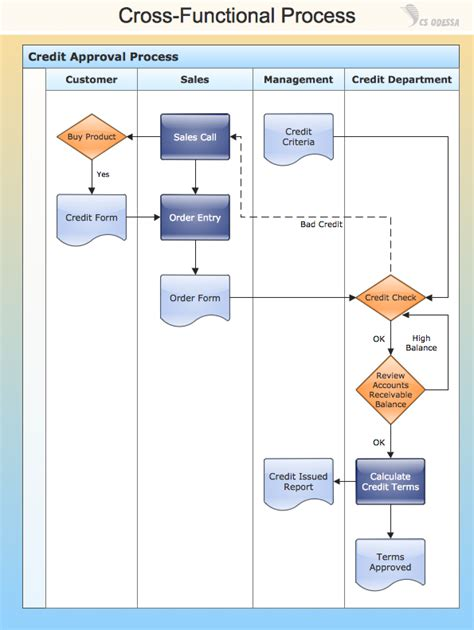 business process flow chart template conceptdraw sles business processes flow charts