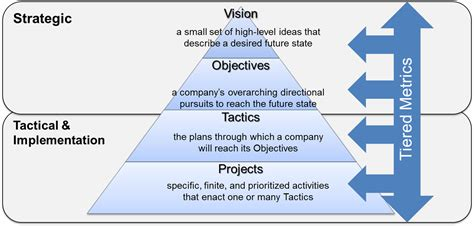 strategic themes definition managing through metrics the other sides of smart
