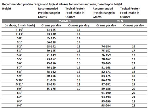 t protein low high protein low carb food chart foodfash co