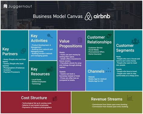 airbnb business model how airbnb works insights into business revenue model