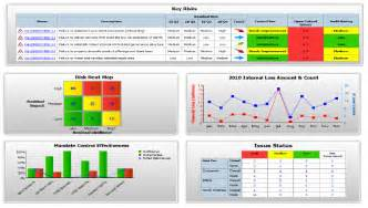 measuring the roi of grc part 2 solutions to absorb