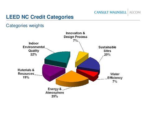Credit Form Leed leed presentation