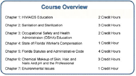 Cosmetology Requirements by Cosmetology License Renewal