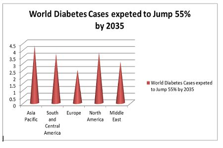 Detox Cs India by Endocrinology Summit 2018 Diabetes Conferences
