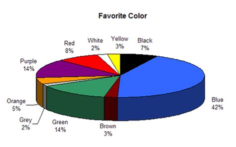 most popular colors colour assignment preferences