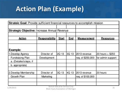 Fundraising Plan Template Shatterlion Info Annual Fundraising Plan Template