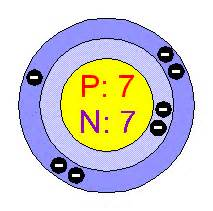 Protons Neutrons And Electrons In Nitrogen Chemical Elements Nitrogen N
