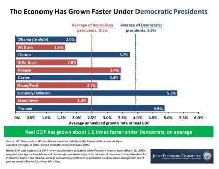 state aca data united states joint economic committee the economy under democratic vs republican presidents