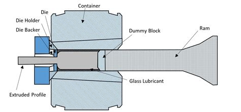 design guidelines for extruded sections dfm guidelines for hot metal extrusion process wikipedia