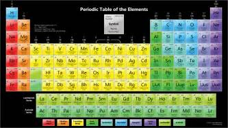 Color periodic table with melting points dark background