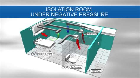 positive pressure room respiratory isolation room with hepa net eng