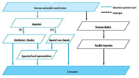 Car Distributor Types by Distribution Channels And Trade Barries Exporting S U V